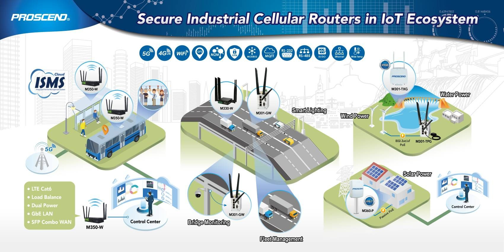 Secure Industrial Cellular Routers in IoT Ecosystem