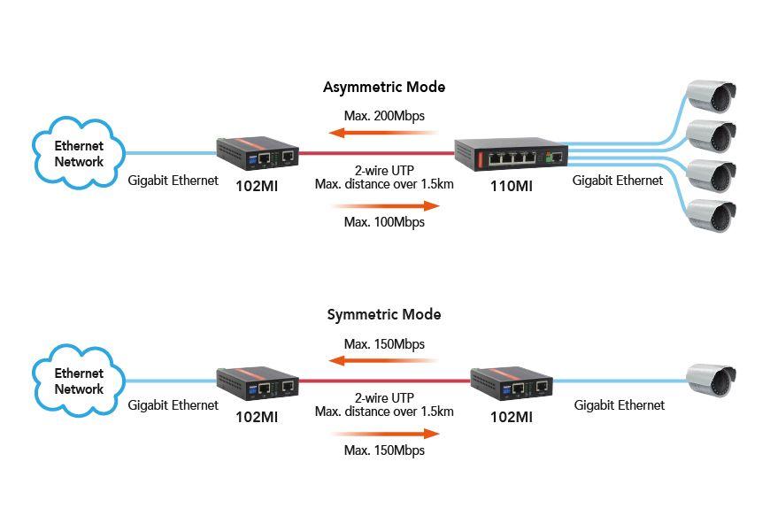Bộ mở rộng VDS2 công nghiệp 110MI Cung cấp kết nối Ethernet điểm-điểm.