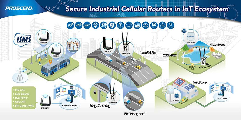 Proscend oferece roteador celular industrial seguro com plataforma ISMS no ecossistema IoT.