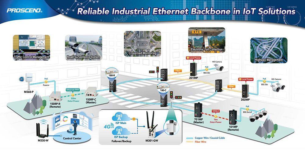Proscend fornece backbone Ethernet industrial em soluções de IoT.