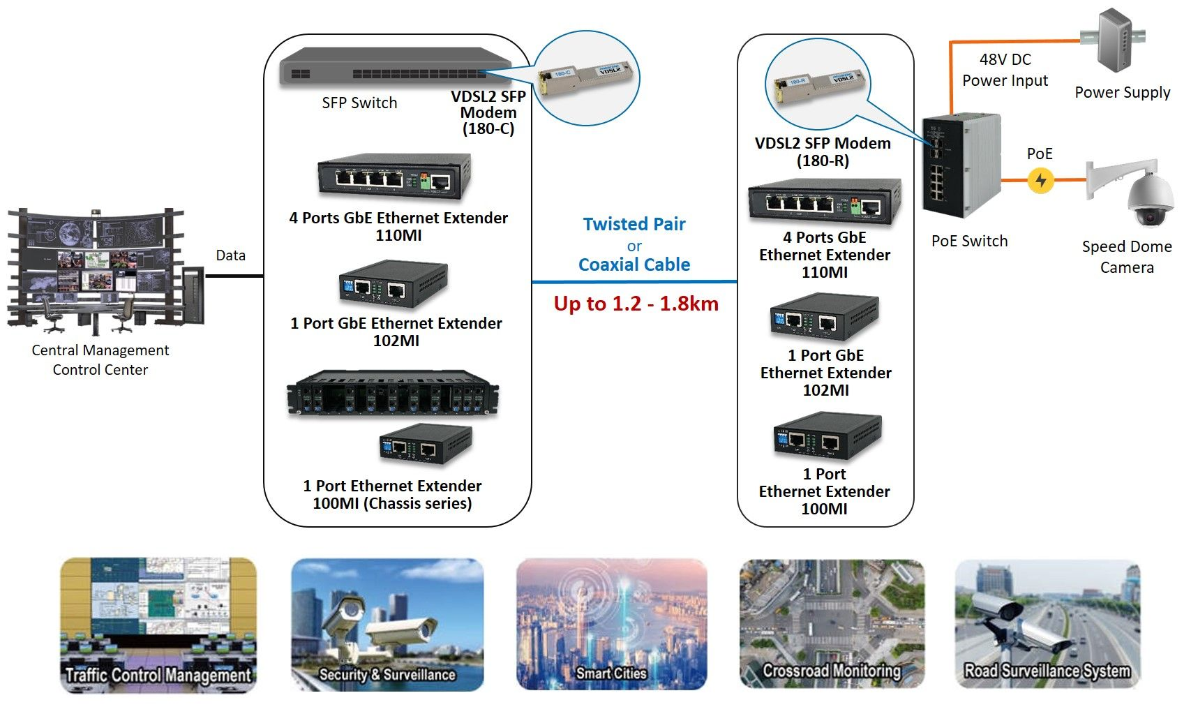 Proscend oferece soluções confiáveis de extensor Ethernet VDSL2.