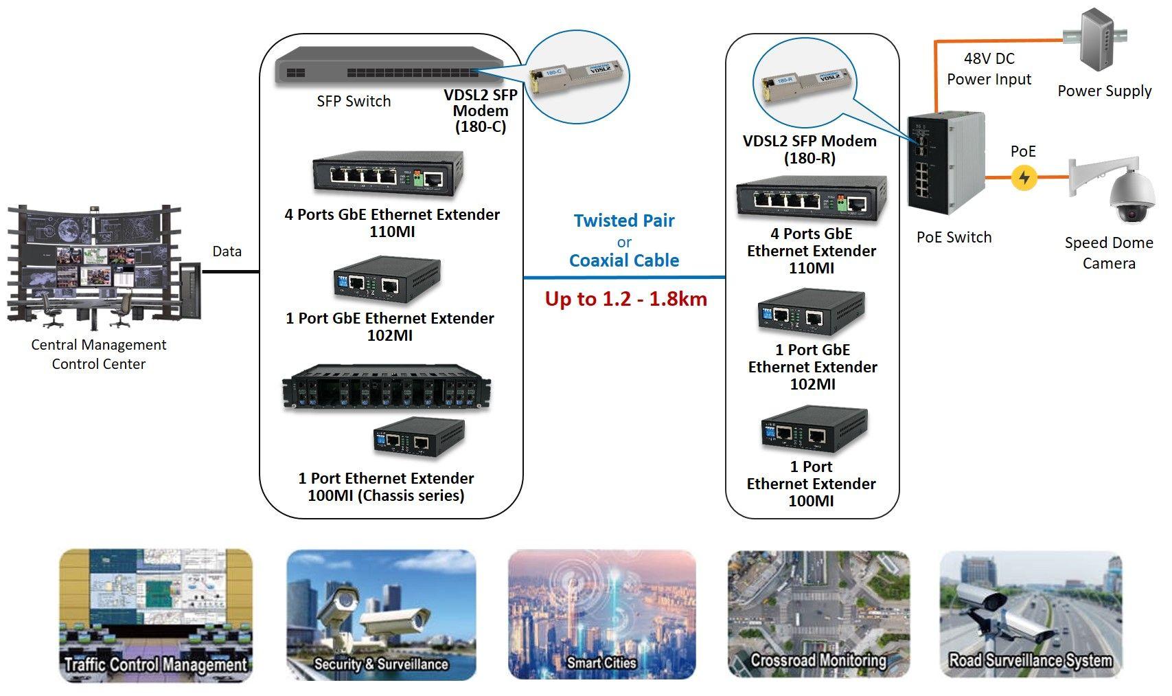 Proscend tarjoaa luotettavia VDSL2 Ethernet Extender -ratkaisuja.
