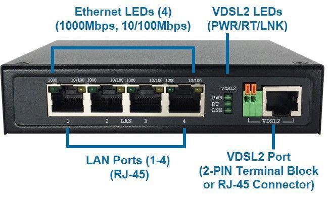 VDSL2 4 porttia Gigabit Ethernet Extender 110MI edestä.