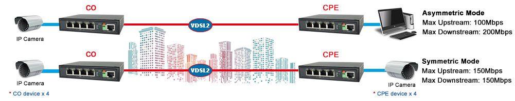 VDSL2 Gigabit Ethernet Extender 110MI Point-to-Point toepassingsdiagram.