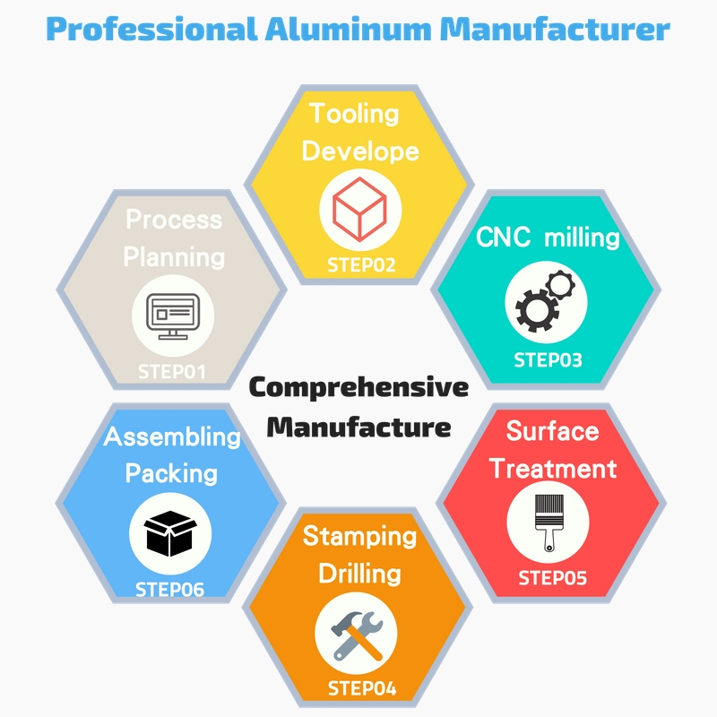 Comprehensive OEM for Aluminum Products