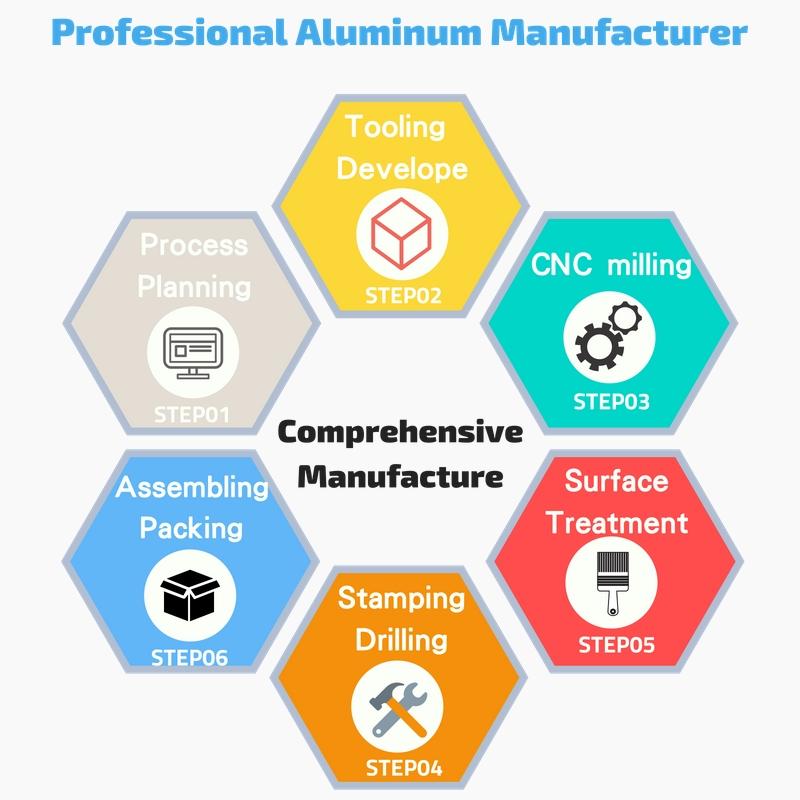 OEM شامل لمنتجات الألمنيوم