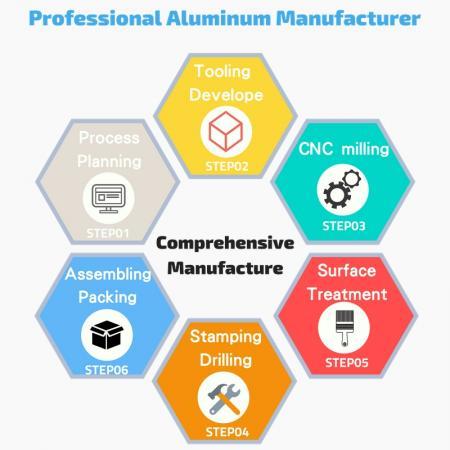 OEM / ODM - تصنيع المعدات الأصلية الشاملة لمنتجات الألمنيوم
