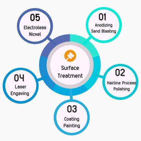 Surface Treatment - Customized Surface Treatment