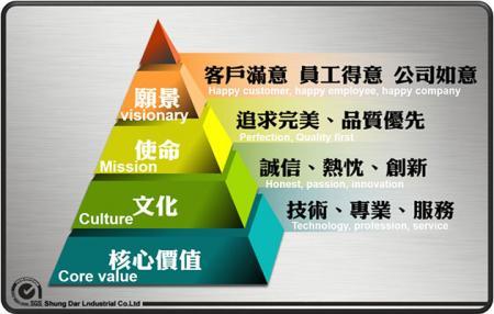 SD管理の目標とビジョン。