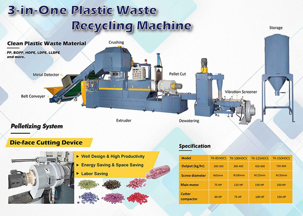 Plastic Waste Recycling Machinery