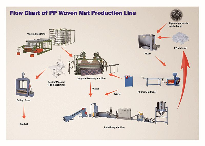 PP Woven Mat Machinery Custom-Design and Manufacturing For