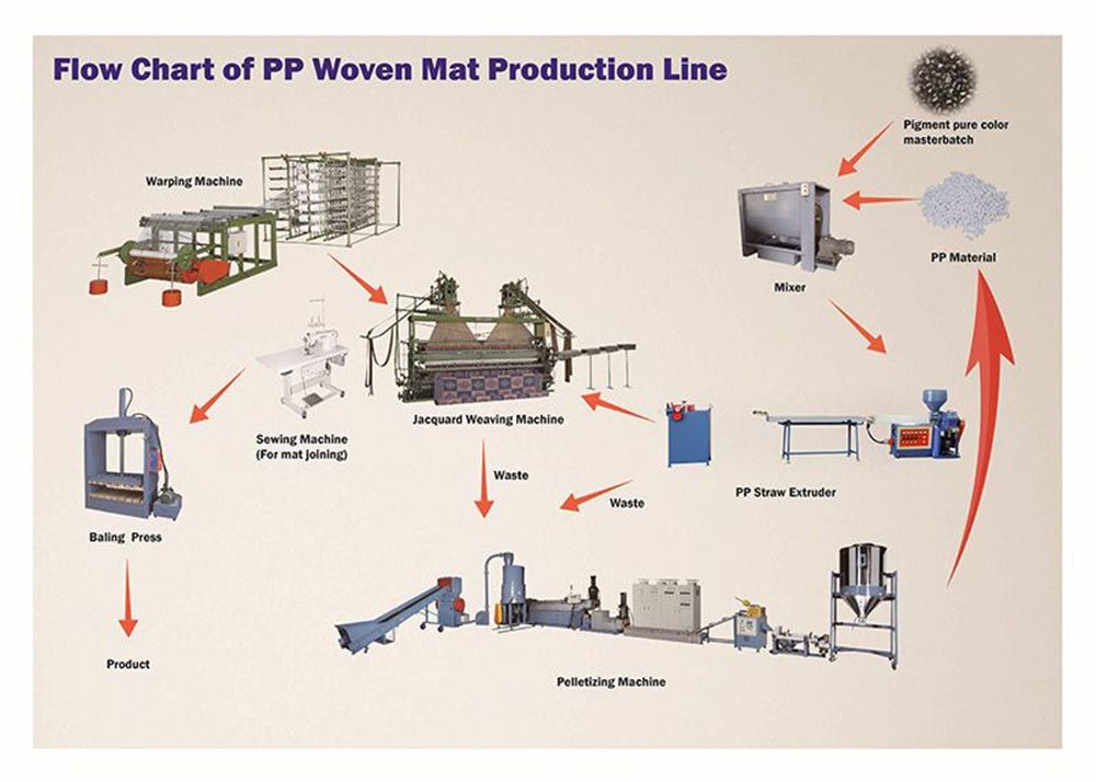 Flow Chat of PP Woven Mat Production Line