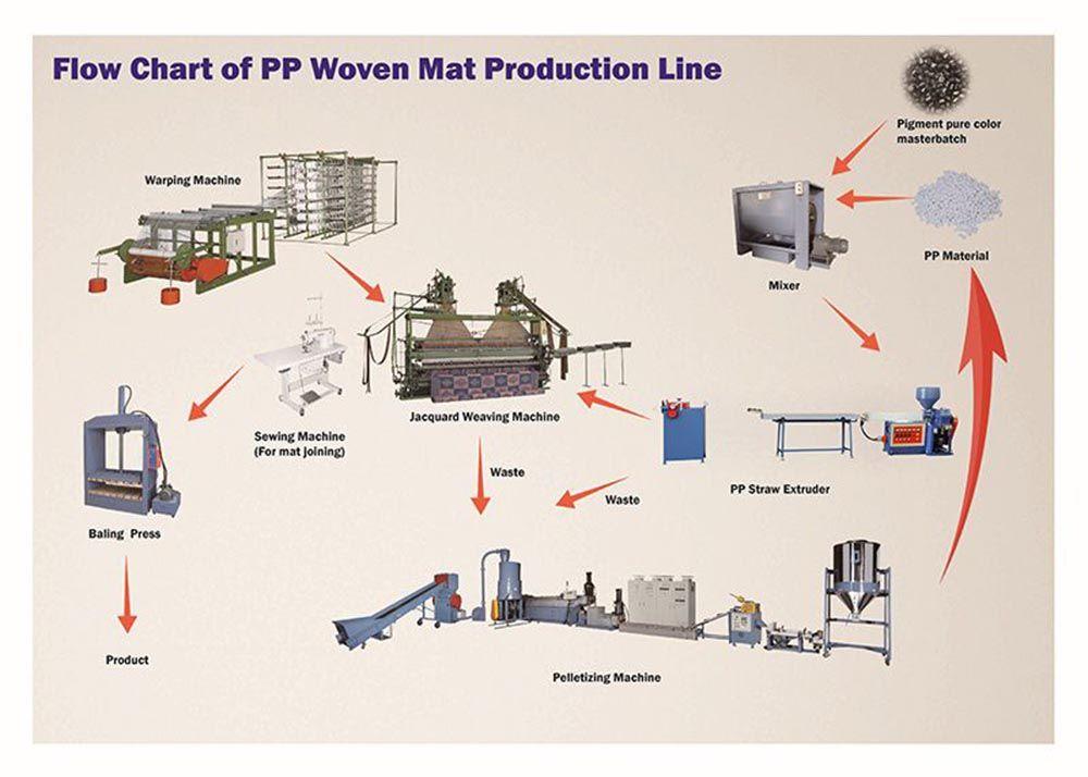 पीपी बुना चटाई उत्पादन लाइन का प्रवाह चैट
