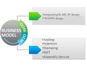 OEM / ODM Service for Plastic Injection Molding and EMS(Electronics Manufacturing Services).
