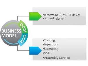 Service OEM / ODM pour le moulage par injection plastique et EMS (services de fabrication électronique).