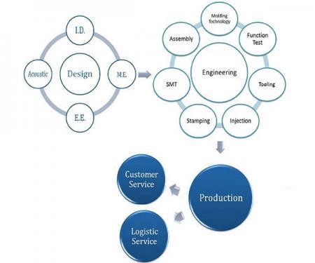 Os principais serviços de tecnologia são aplicados em Computadores / Comunicações / Eletrônicos de consumo, SMT e componentes eletrônicos, aparelhos médicos e acessórios, componentes ópticos e acessórios para veículos.