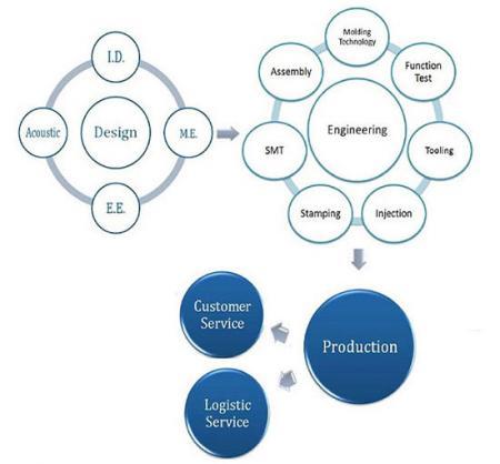 核心技术可应用于3C产品、电子零配件、医疗器材配件、光学配件、汽机车配件。