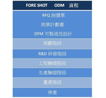 ODM提供模具设计制造、塑胶射出成型、金属冲压、产品组装。