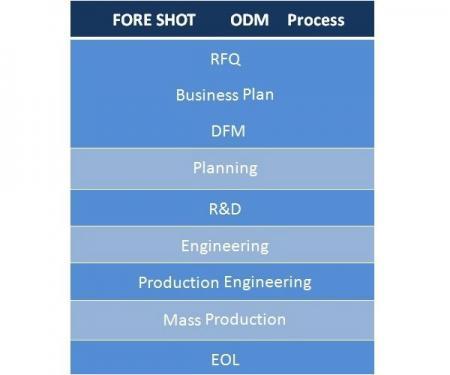ODM Fornece projeto de moldagem, moldagem por injeção de plástico, estamparia de metais, serviço de montagem.