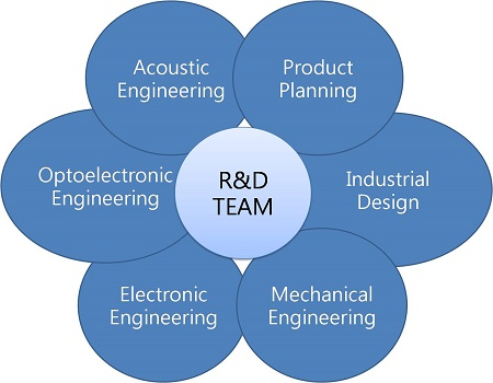 SMT, 의료 기기 및 액세서리, 광학 부품, 차량 액세서리
