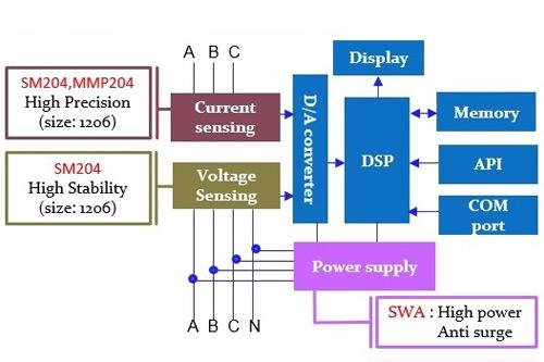 The resistors and block diagram of smart meter