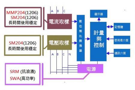 电表之高稳定性电阻 - 智能电表架构图
