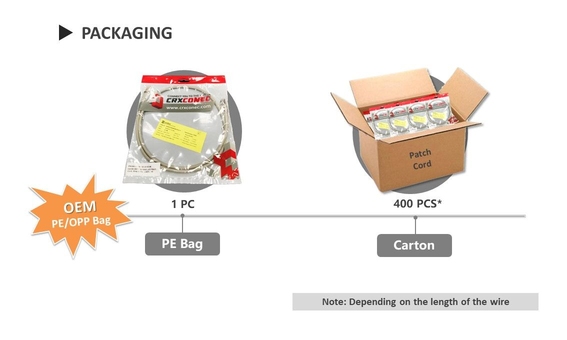 Cat.6A Traceable LED Patch Cable Packaging