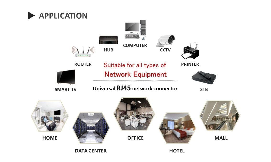 RJ45 ethernet keystone jack Application