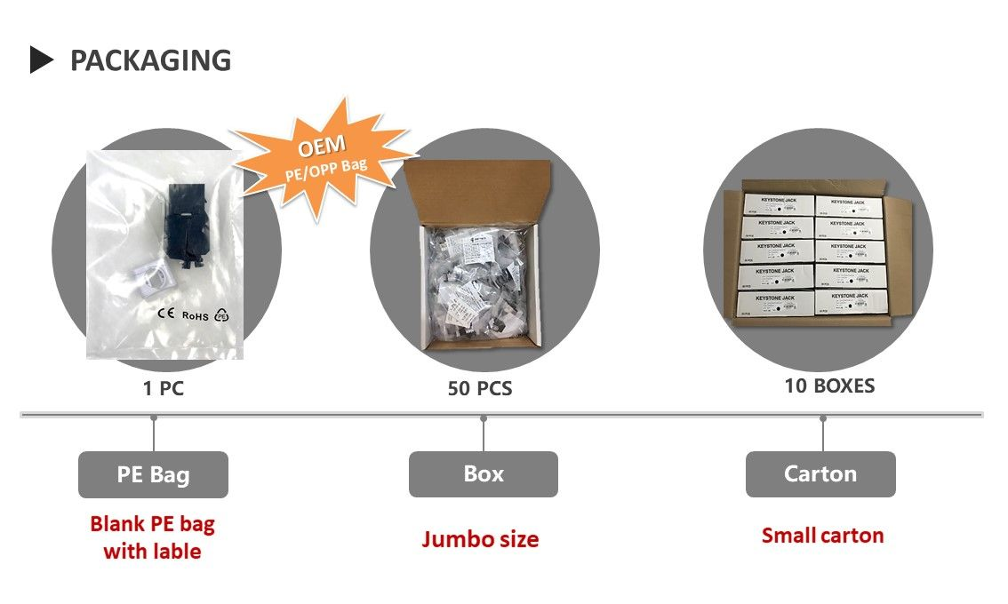 Cat6A Unshielded Tool-Free Keystone Jack Packaging
