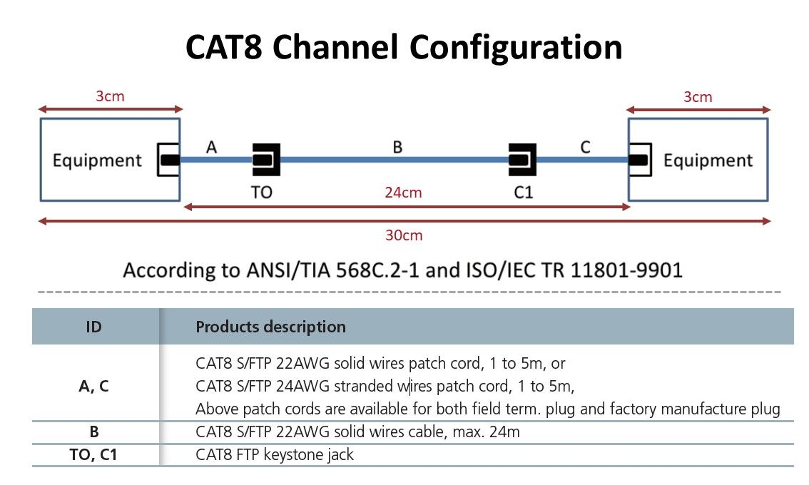 Cat.8 Channel Configuration