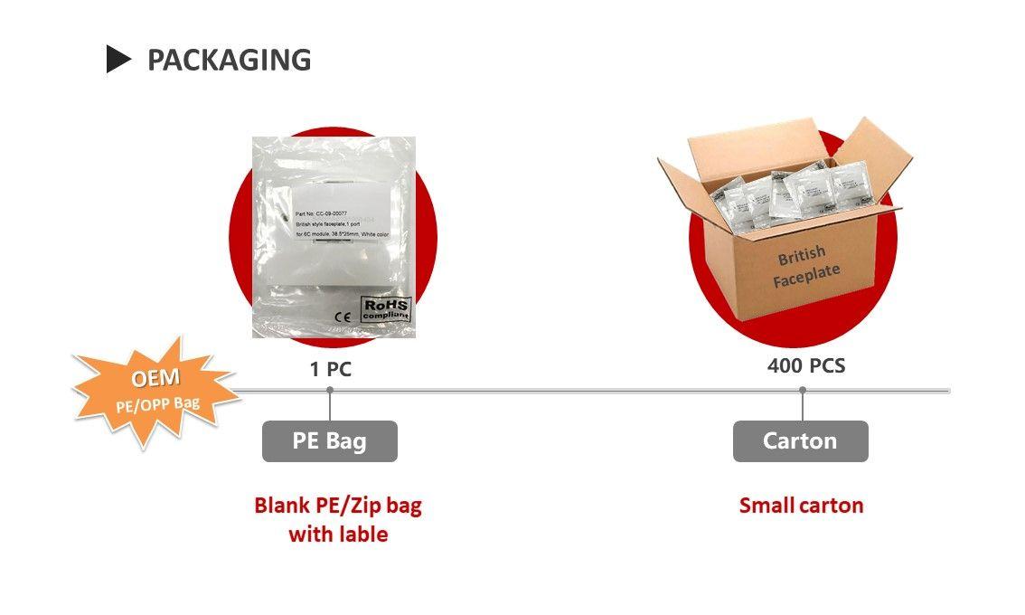 RJ45 faceplate packaging