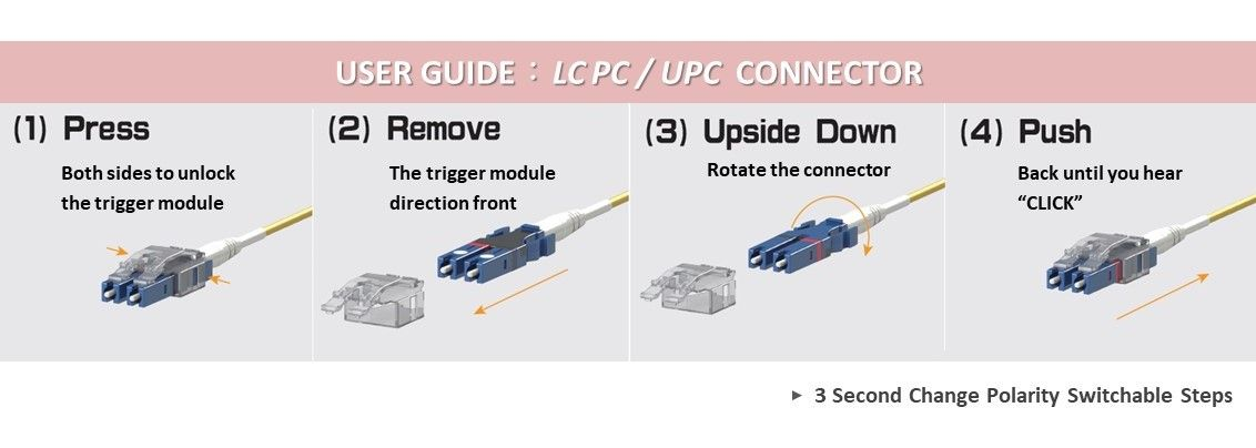 Fiber Optic LC Patch Cord Assembly Guide