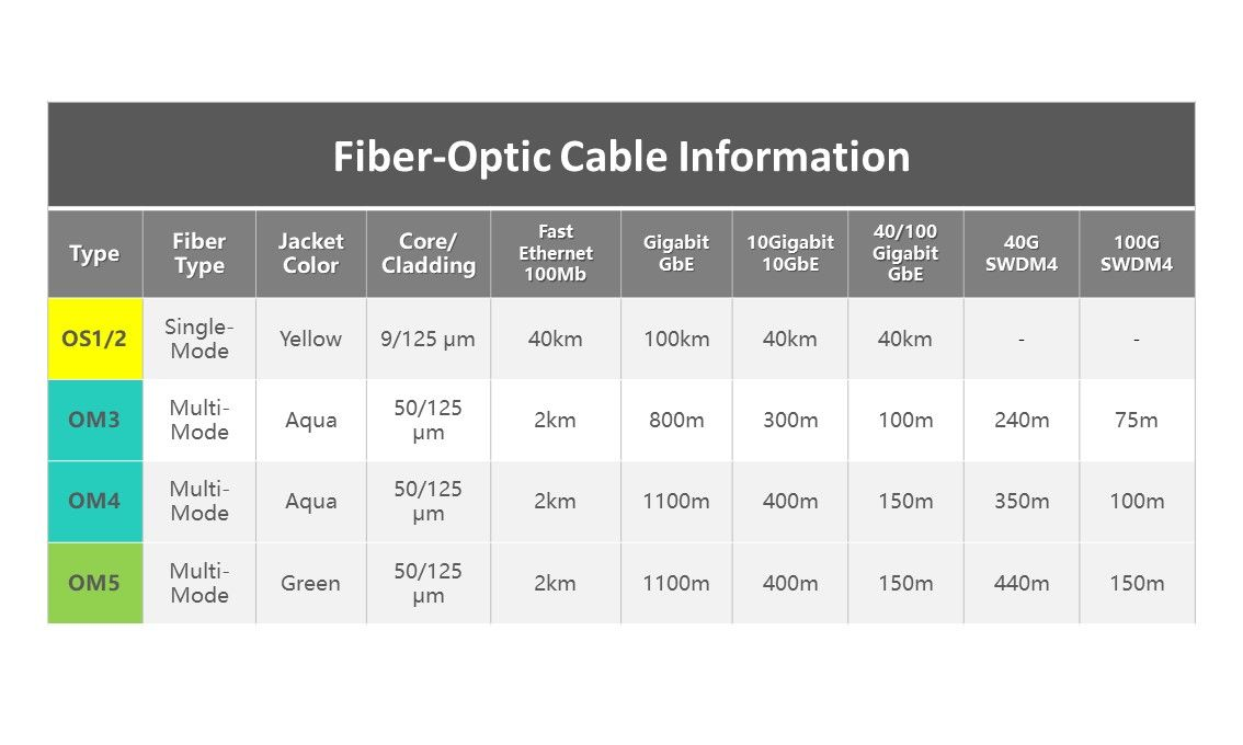 Easy exchange Fiber optic single mode patch cord-Cable Information