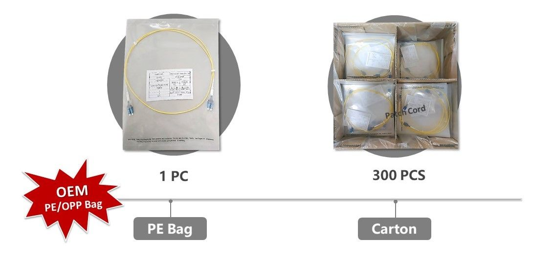 Easy exchange Fiber optic patch cord-Packaging