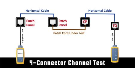What is the channel test?