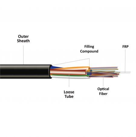 Non-Metallic Outdoor Fiber Optic Wire GYFTY - Non-Metallic Outdoor Fiber Optic Cable GYFTY