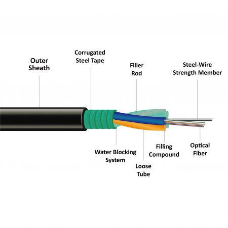 Outdoor Armored  Fiber Optic Wire GYTS - Outdoor Armored  Fiber Optic Cable