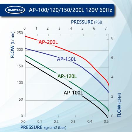 BLOWTAC Linear Air Pump Performance AP100/120/150/200L 120V60Hz