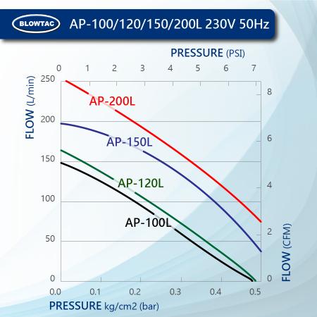 BLOWTAC Linear Air Pump Performance AP100/120/150/200L 230V50Hz