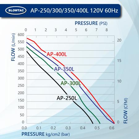 BLOWTAC Linear Air Pump Performance AP250/300/350/400L 120V60Hz