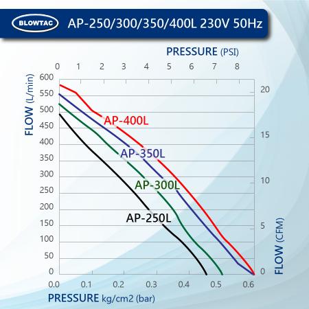 BLOWTAC Linear Air Pump Performance AP250/300/350/400L 230V50Hz
