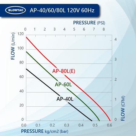BLOWTAC Linear Air Pump Performance AP40/60/80L 120V60Hz