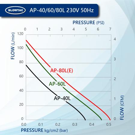 BLOWTAC Linear Air Pump Performance AP40/60/80L 230V50Hz