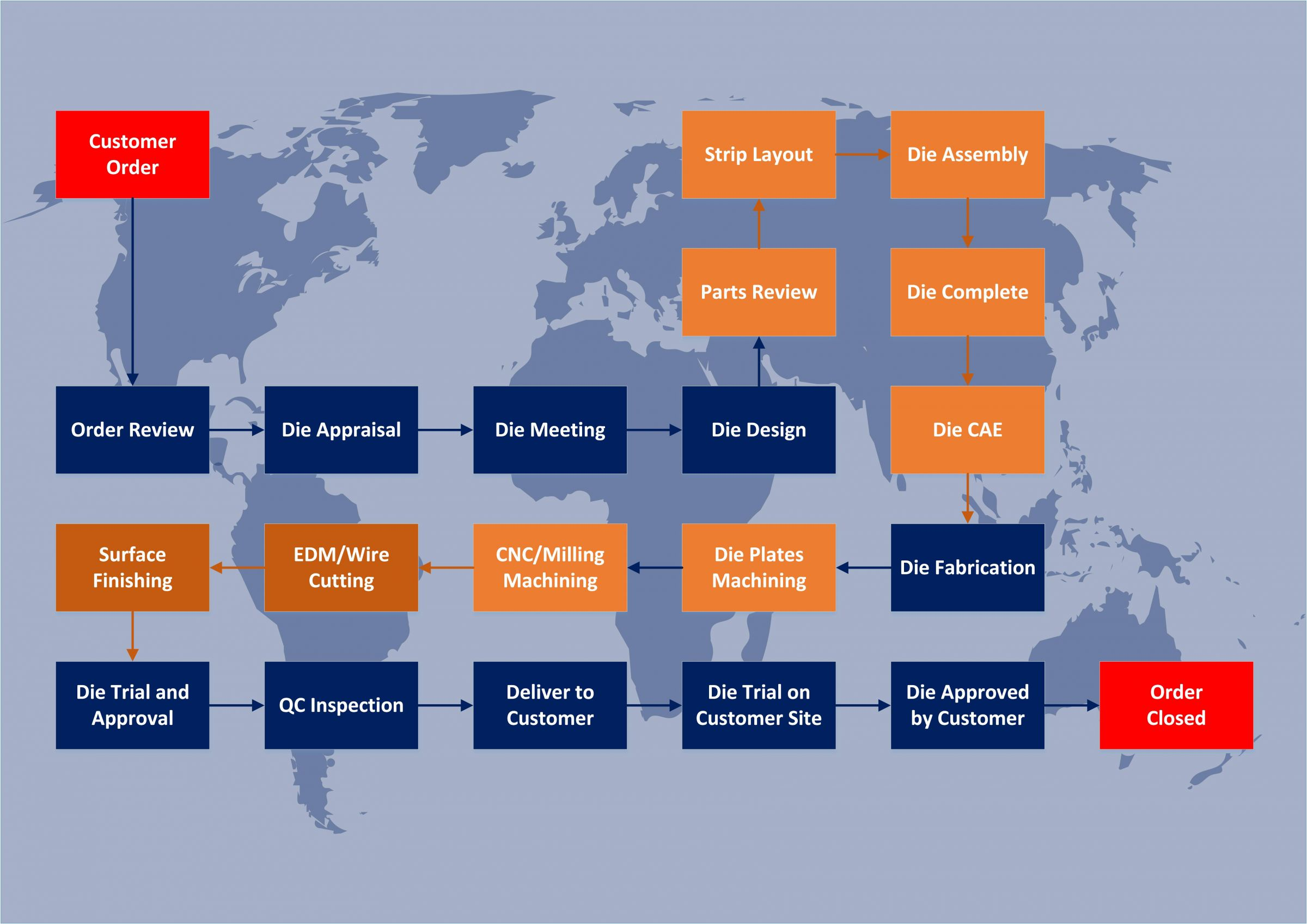 Customized Die Design Flow Chart