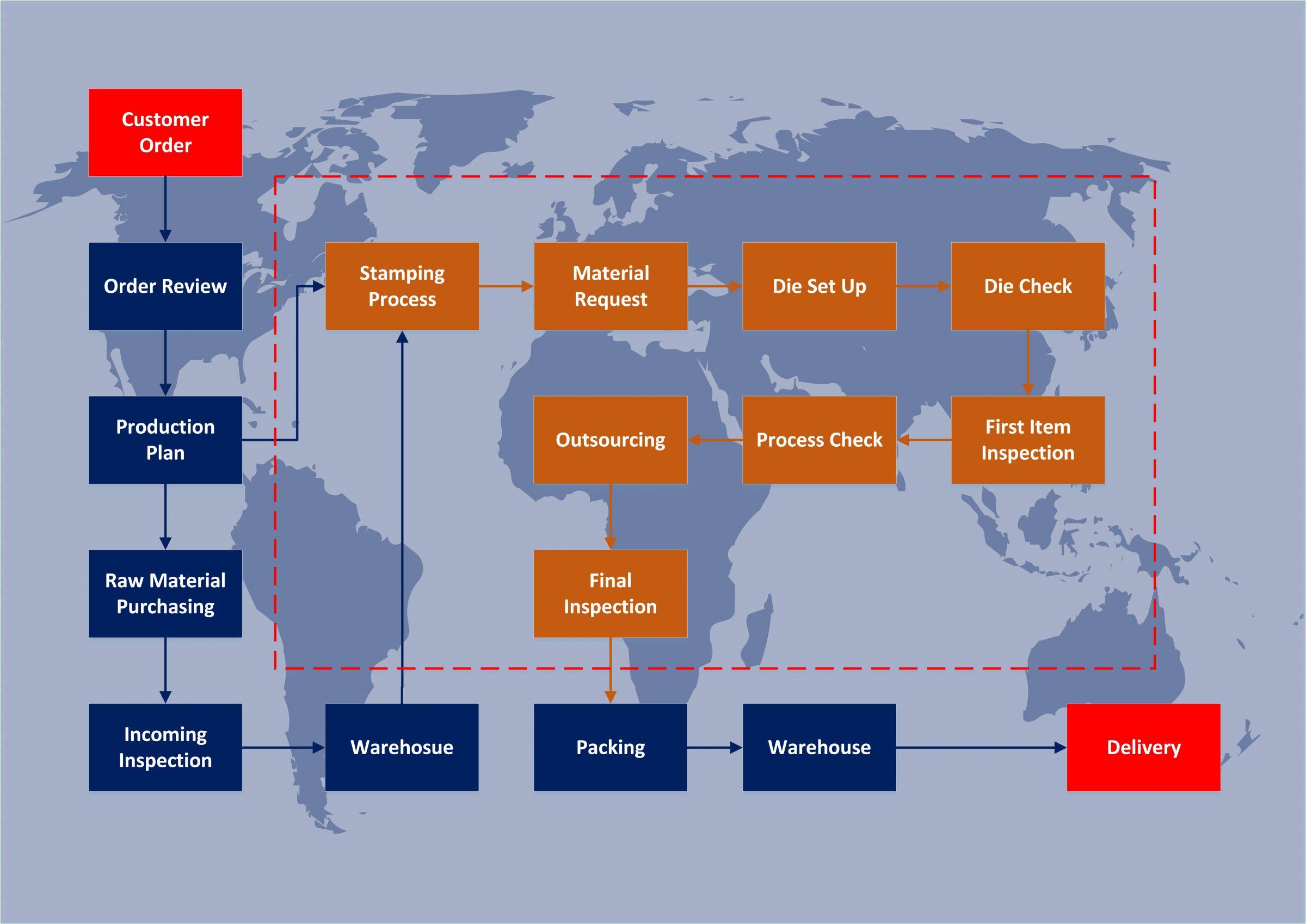 Flussdiagramm für die Produktion von kundenspezifischen Stanzteilen