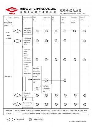 Système de gestion de l'environnement