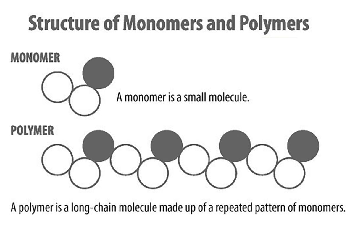 Monomeric, Polymeric vinyl which one better?
