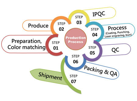 JH Production Process