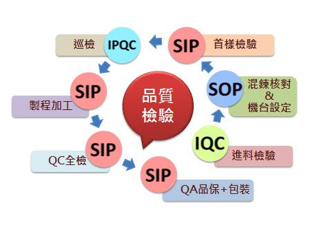 從原料進貨CoA到生產成品出貨OQC檢驗,層層把關後,才將成品交到客戶手上。