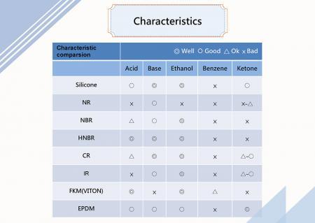 Характеристики и применение силиконового каучука 2